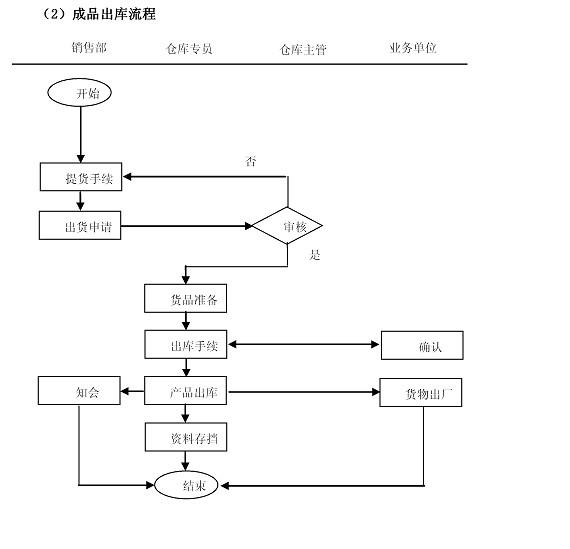 电路原理图设计流程